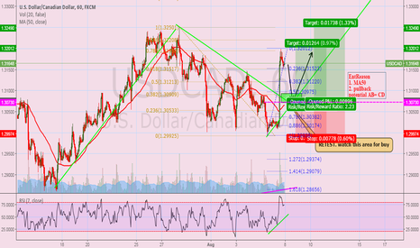 USDCAD: waiting for buy at the pullback