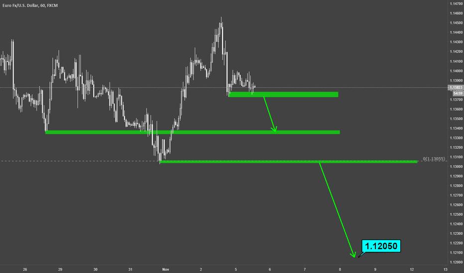 EURUSD: EURUSD / H1 / Technical Chart