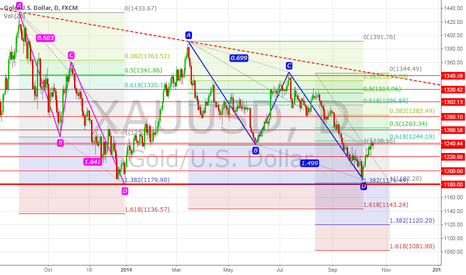 XAUUSD: Gold reach the resistance