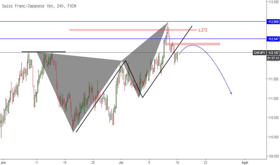 CHFJPY: CHFJPY Bearish Butterfly Pattern