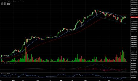 ETHUSD: ETH is going higher if it breaks $260