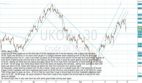 UKOIL: UKOIL: Brent caught in firefight now between bull and bear