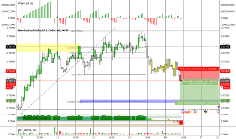 NZDUSD: NZDUSD Short (1hr TF)
