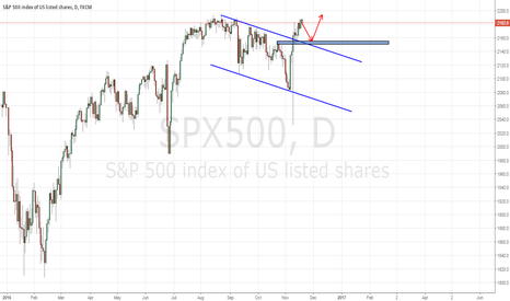 SPX500: S&P 500 : WAITING TO BUY LOW