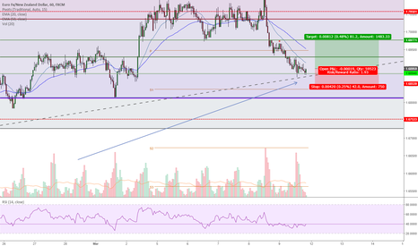 EURNZD: long position