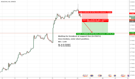 AUDUSD: Potential Breakout at Support Line