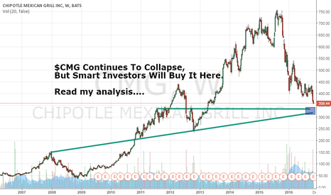 CMG: $CMG Continues To Collapse, But Smart Investors Will Buy It Here