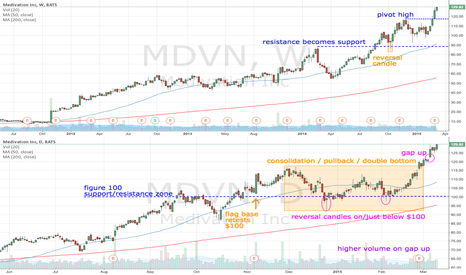MDVN: Is MDVN uptrend becoming established?