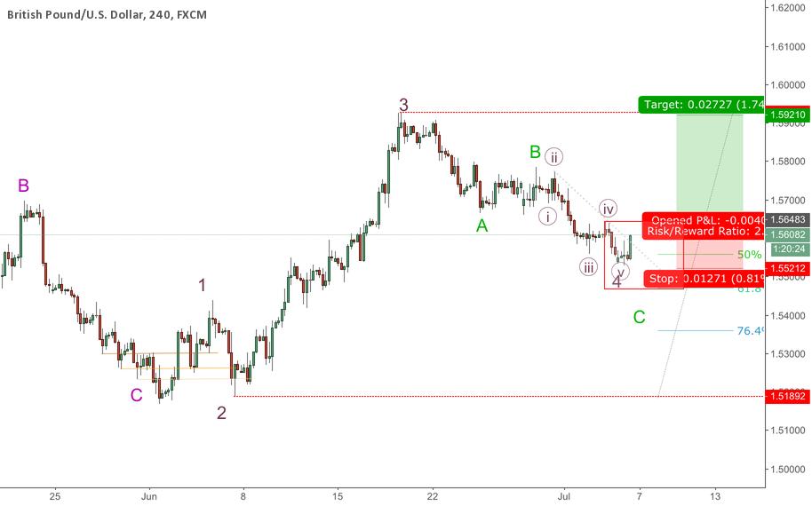 Gbpusd update: buy wave 5 @ breakout