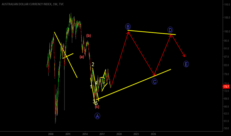 AXY: AUD long time index neowAVE SCENARIO