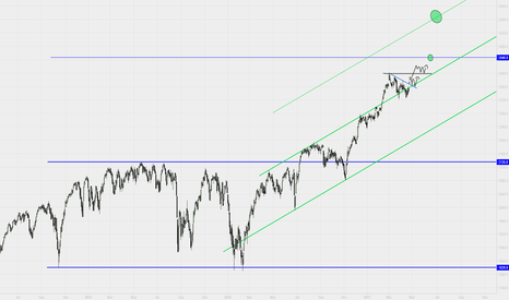 SPX: SP500 LONG IDEA