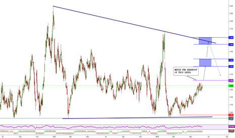 NG1!: NAT GAS - LONG-TERM OVERVIEW.