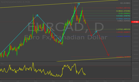 EURCAD: Short EURCAD Long term