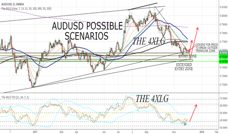 AUDUSD: AUDUSD POSSIBLE SWING SCENARIO