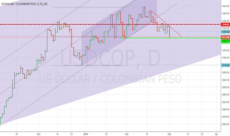 USDCOP: USDCOP in a downtrend