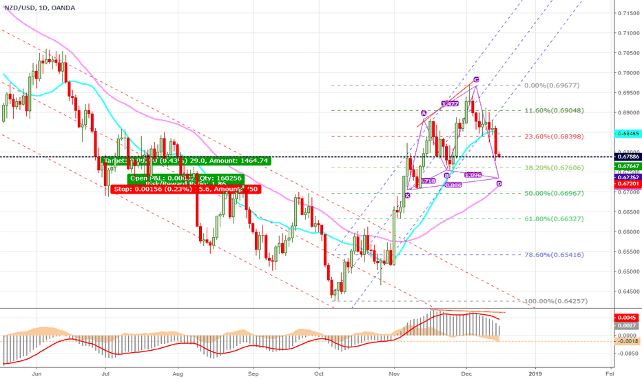 NZDUSD: New Zealend Dollar Still Bearish
