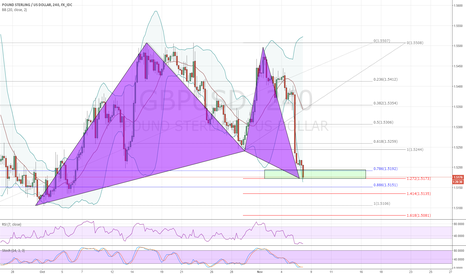 GBPUSD: GBPUSD Bullish Gartley?