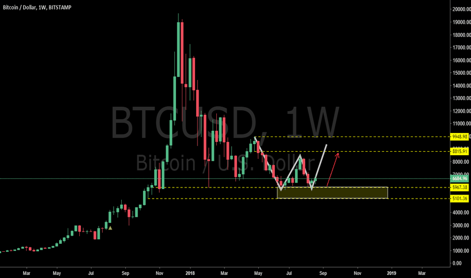 BTCUSD: BTCUSD: Where the Bitcoin go next?