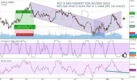 GC1!: Buying gold: not a bad idea