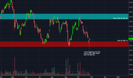 VOX: Simple S/R Strategy: Trade #6 - VOX