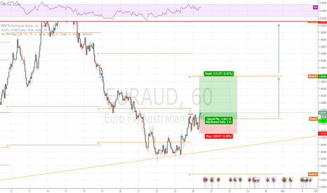EURAUD: POSSIBLE LONG EUR/AUD T1 & T2