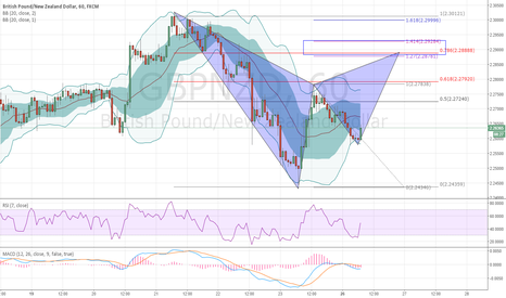 GBPNZD: Bearish Gartley