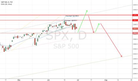 SPX: revised chart, same targets