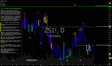 ZS1!: ZS Soybeans futures in continued decline
