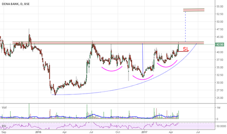 DENABANK: DenaBank Ascending structure & Inv H&S. Go4 delivery Swing Trade