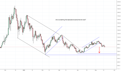 BTCUSD: BTC ... bearish leg coming?