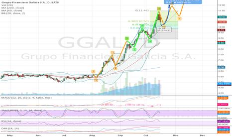 GGAL: GGAL Upward
