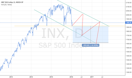 INX: The end?