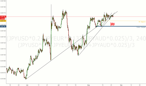 "(JPYUSD*0.2+JPYEUR*0.133+JPYAUD*0.025)/3: Testing Out My New ""Yen"" Trade-Weighted Index"
