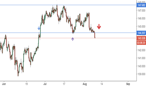 GBPJPY: gby/jpy short idea on pullback