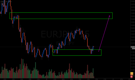 EURJPY: nice long here as well