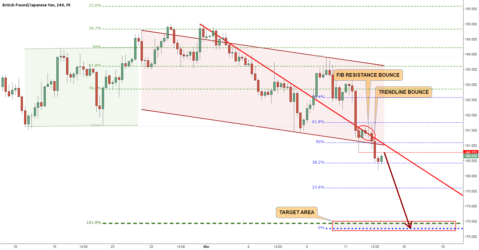 GBPJPY NO SIGNS OF STRENGTH