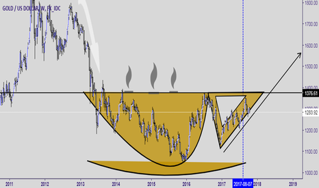 XAUUSD: Coffee cup pattern