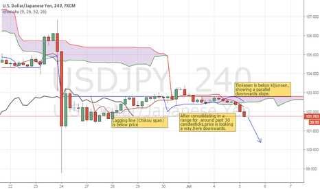 USDJPY: Dollar Ninja pair- heading downwards