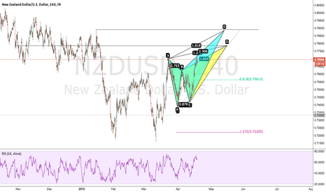 NZDUSD: NZDUSD Potential Bearish Butterfly