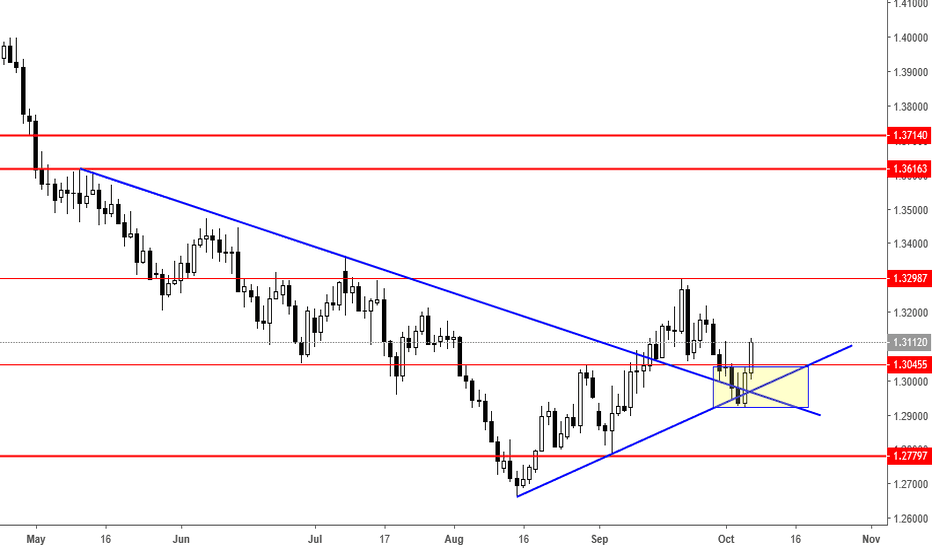 GBPUSD: Potential Buy for GbpUsd ??