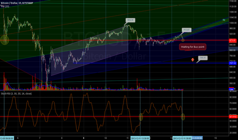 BTCUSD: Waiting for Buy Point - Weekend Dip