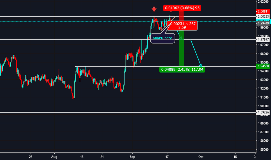 GBPNZD: Trade92: 240 - GBPNZD - Short Opportunity