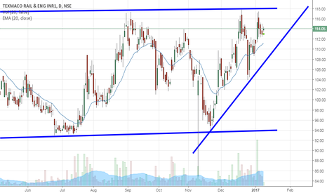 TEXRAIL: 9 month long rectangle. Will it breakout ahead of budget?