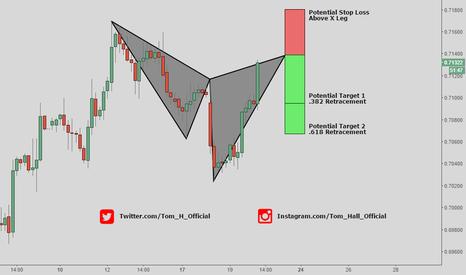 EURGBP: EUR/GBP - Cypher Pattern