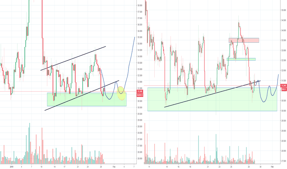 LTCUSD: Litecoin LTC Bear flag and H&S, Part 2