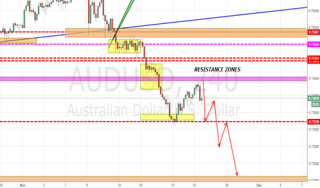 AUDUSD: AUDUSD NEAR THE RESISTANCE!!!