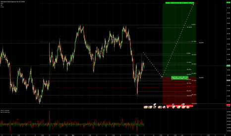 AUDJPY: AUDJPY buy setup in the forming
