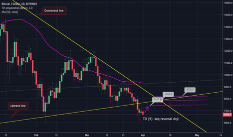 BTCUSD: Bitcoin reversal imminent (Buy opportunity)