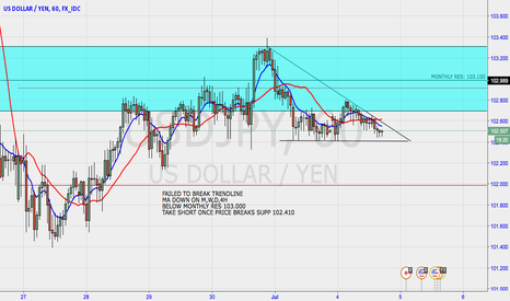 USDJPY: USDJPY STILL BEARISH