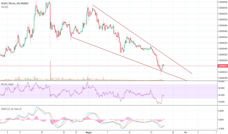 NCASHBTC: NCASH/BTC configurazione a Falling wedge in vista